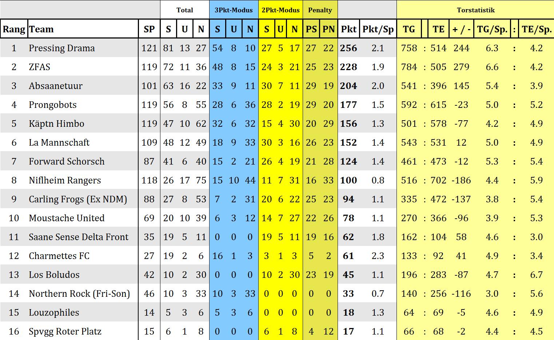 Ewige Tabelle Zweite Liga